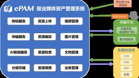 ePAM报业媒资系统